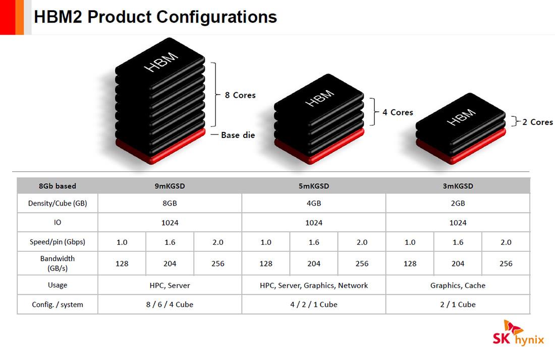 memória-HBM2-GPU-placa-de-video