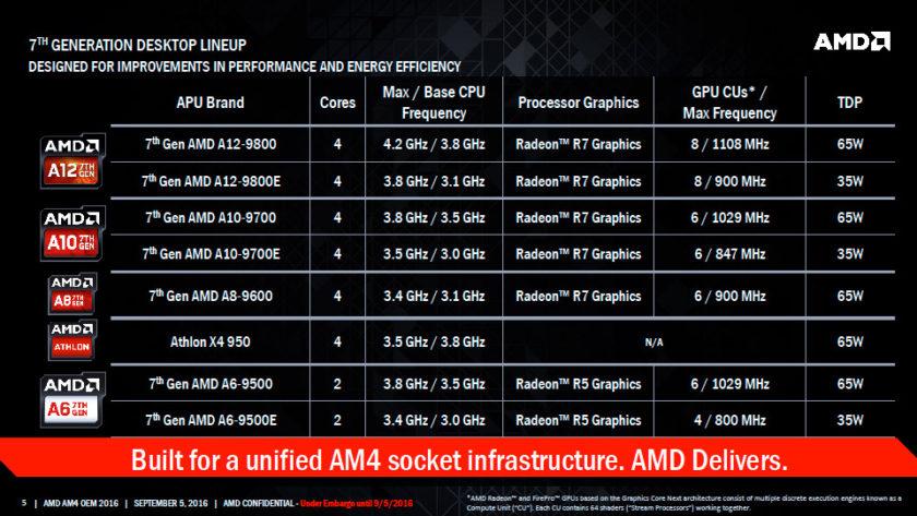 AMD-Bristol-Ridge-APU_Family-SKUs-Lineup-840x473.jpg