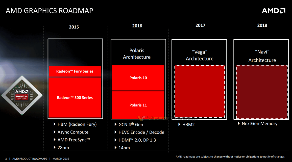 AMD-Radeon-2016-2017-Polaris-Vega-Navi-Roadmap.png