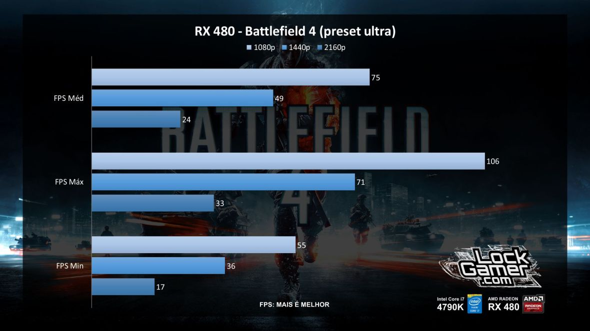 benchmark-rx-480-referencia-amd-desempenho-battlefield-4-pt-br