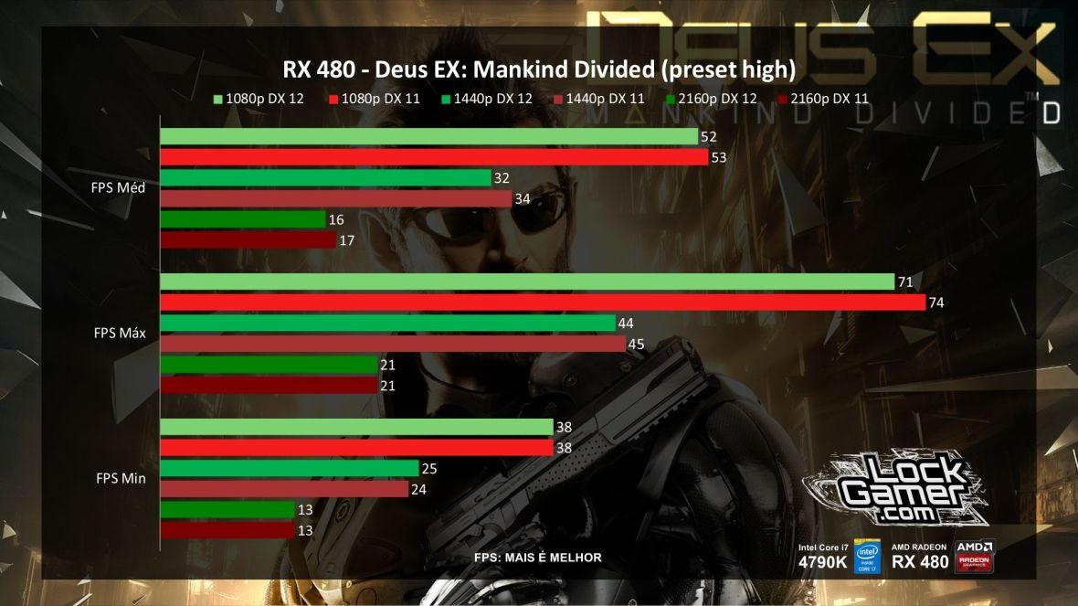 benchmark-rx-480-referencia-amd-desempenho-deus-ex-mankind-divided-pt-br