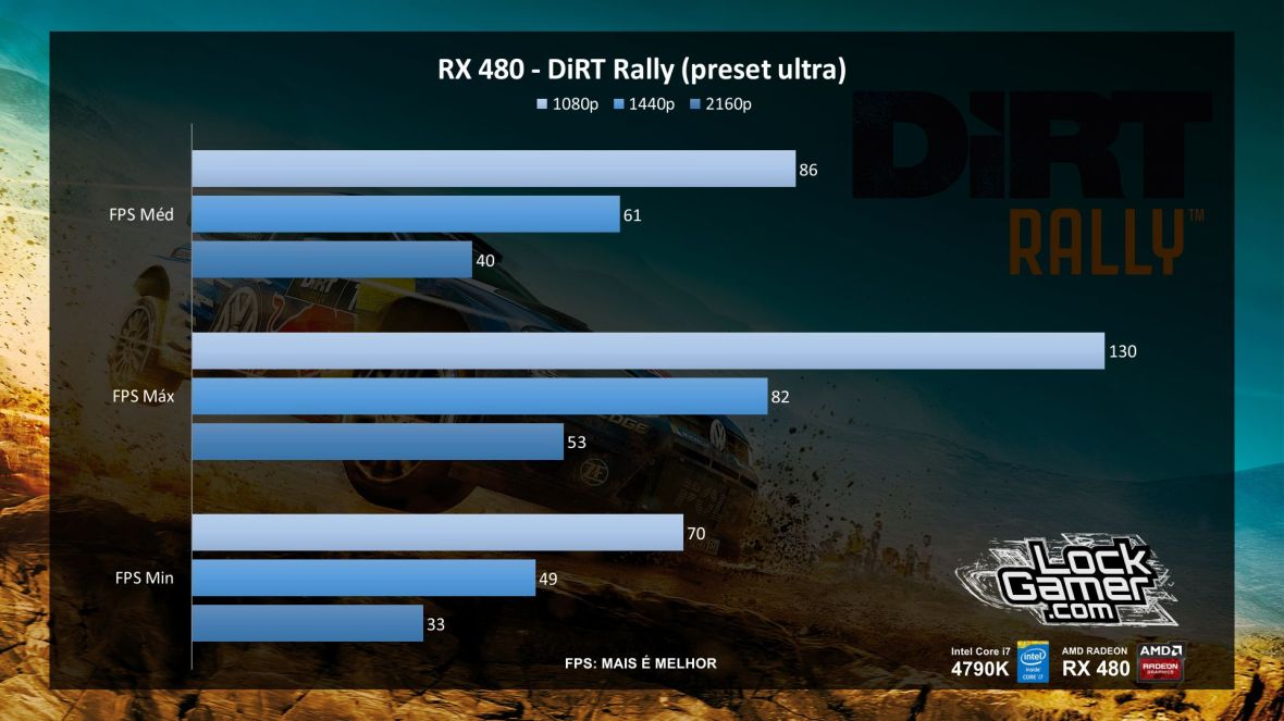 benchmark-rx-480-referencia-amd-desempenho-dirt-rally-pt-br