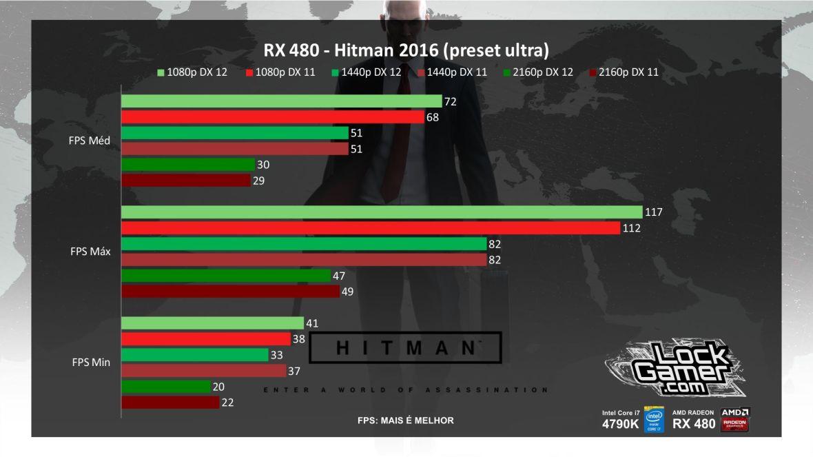 benchmark-rx-480-referencia-amd-desempenho-hitman-2016-pt-br