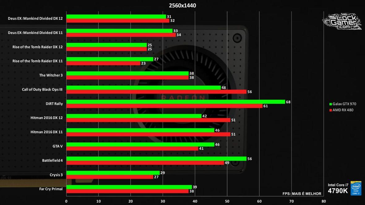 benchmark-rx-480-vs-gtx-970-comparativo-jogos-review-pt-br-1440p