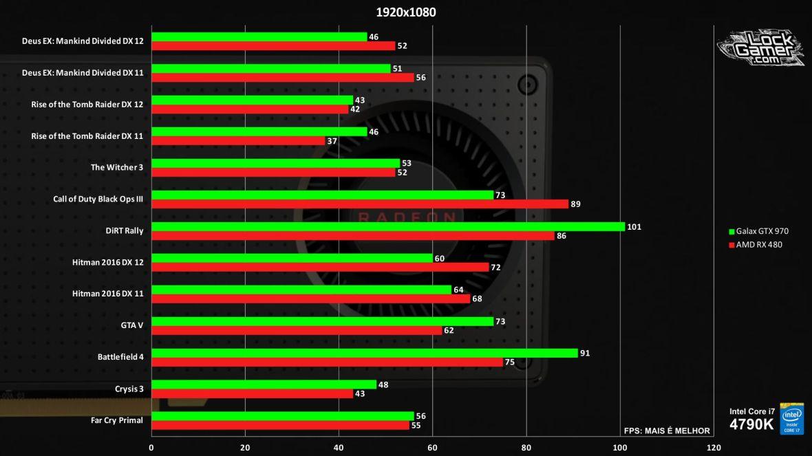 benchmark-rx-480-vs-gtx-970-comparativo-jogos-review-pt-br