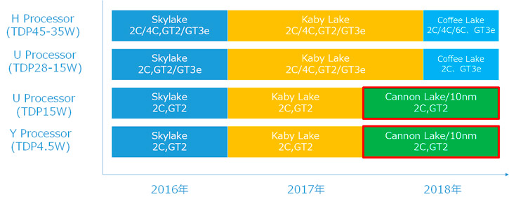 intel-roadmap-coffee-lake-2