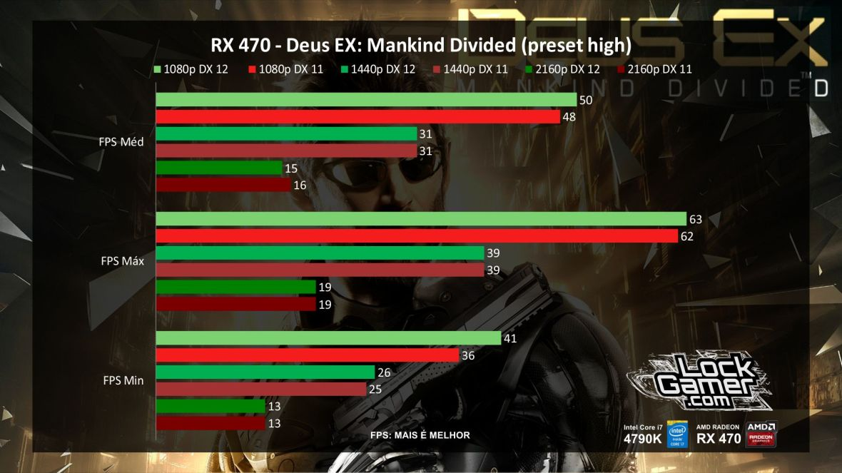 benchmark-rx-470-referencia-amd-desempenho-deus-ex-mankind-divided-pt-br