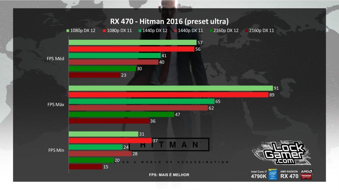 benchmark-rx-470-referencia-amd-desempenho-hitman-2016-pt-br