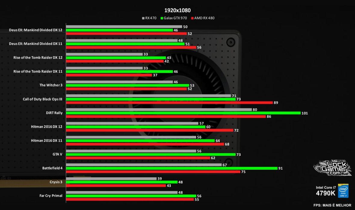 benchmark-rx-480-vs-gtx-970-vs-470-comparativo-jogos-review-1080p-pt-br