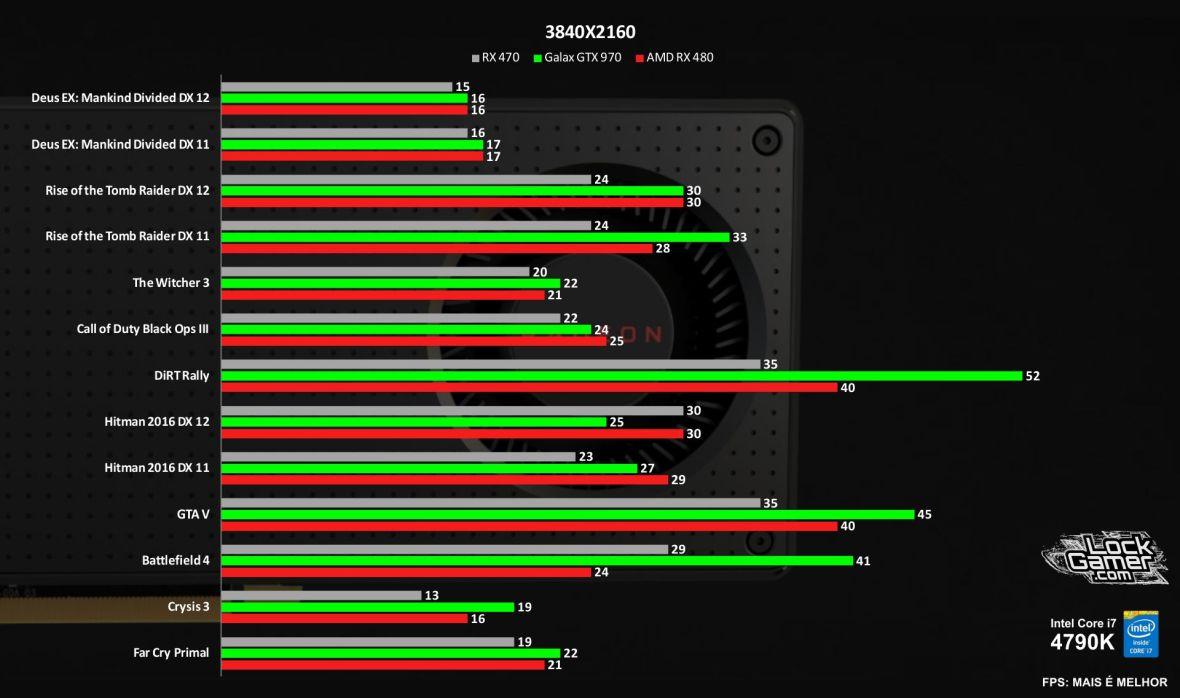 Benchmark RX 480 vs GTX 970 vs 470 comparativo jogos review 2160p PT-BR.jpg