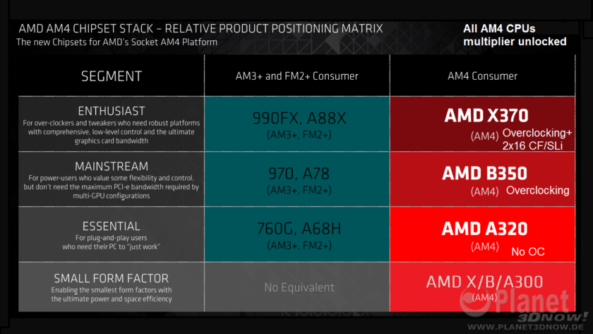 AMD-X370-AM4-B350-AM4-A320-AM4-A300-AM4-Chipsets-840x473.png