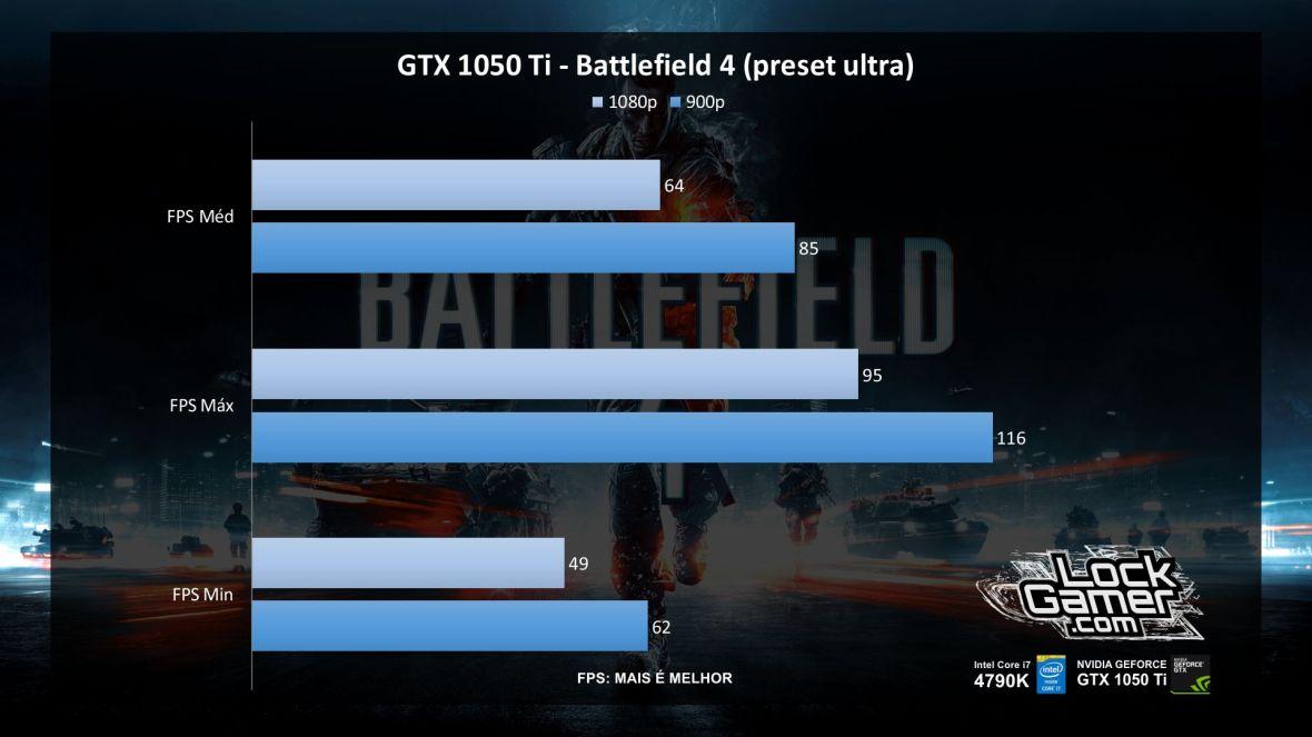 benchmark-evga-gtx-1050-ti-nvidia-desempenho-battlefield-4-pt-br