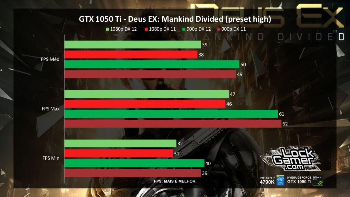 benchmark-evga-gtx-1050-ti-nvidia-desempenho-deus-ex-mankind_divided-3-pt-br