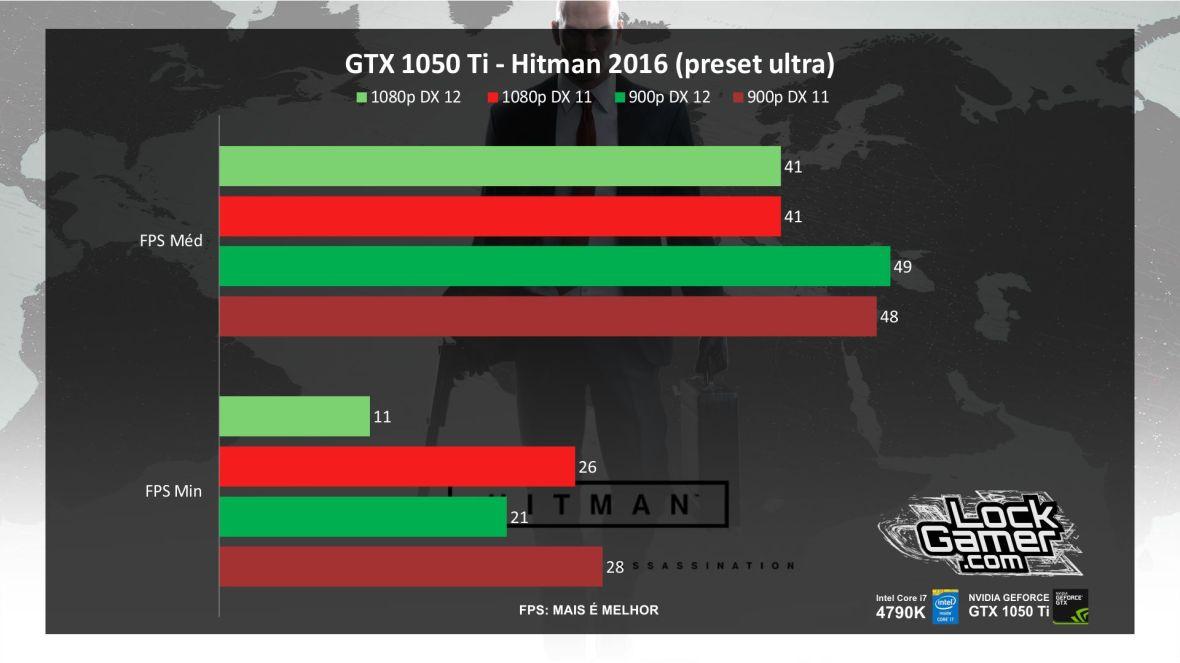 benchmark-evga-gtx-1050-ti-nvidia-desempenho-hitman-2016-pt-br