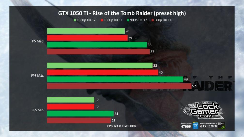 benchmark-evga-gtx-1050-ti-nvidia-desempenho-rise-of-the-tomb-raider-pt-br