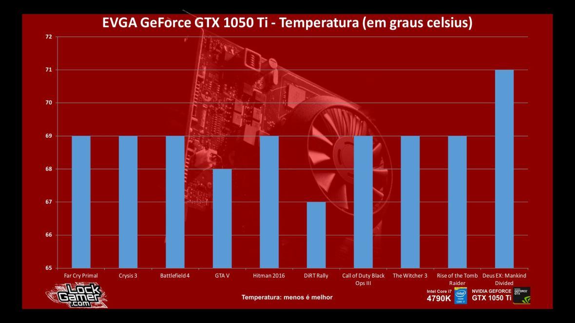 benchmark-evga-gtx-1050-ti-nvidia-desempenho-temperatura-games-pt-br