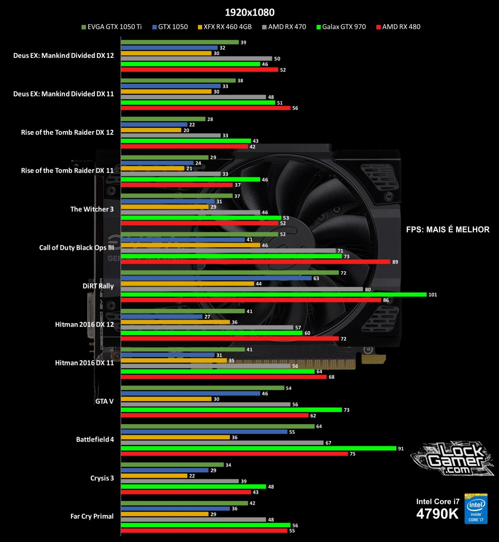 benchmark-nvidia-gtx-1050-nao-ti-desempenho-1080p-pt-br
