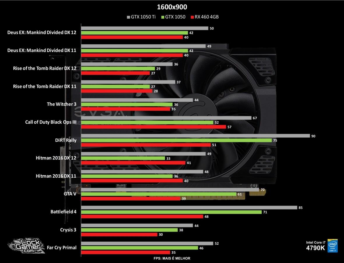 benchmark-nvidia-gtx-1050-nao-ti-desempenho-900p-pt-br