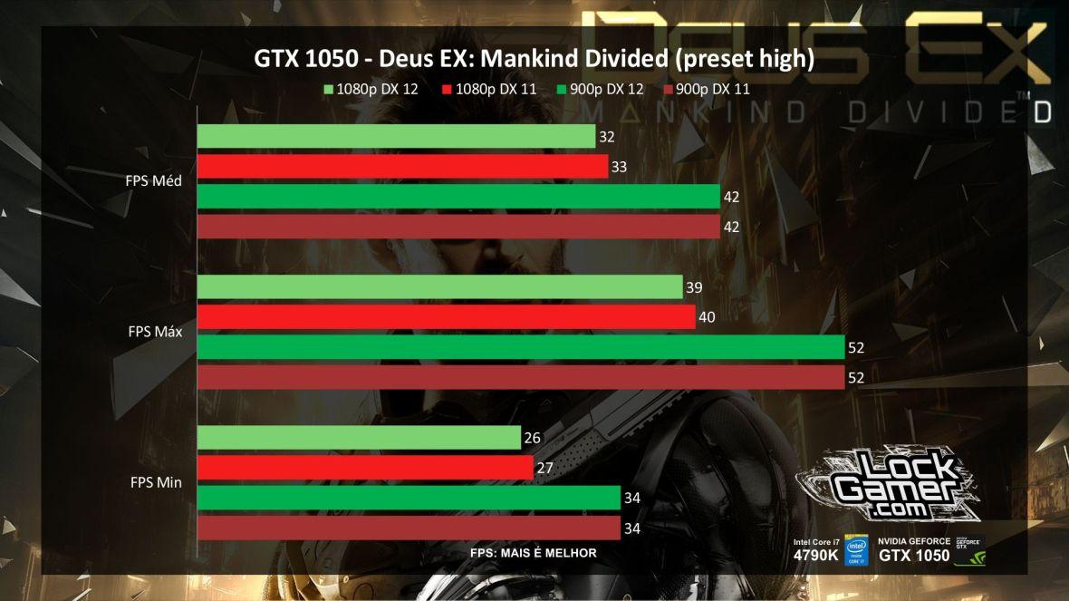 benchmark-nvidia-gtx-1050-nao-ti-desempenho-deus-ex-mankind-divided-pt-br
