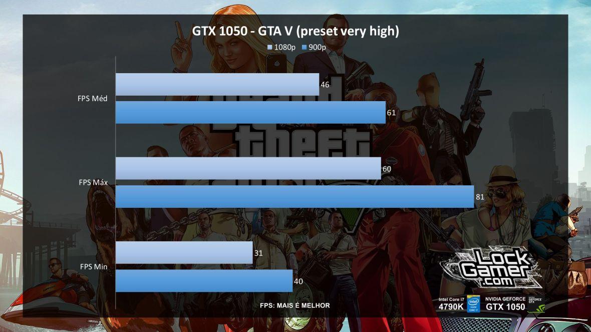 benchmark-nvidia-gtx-1050-nao-ti-desempenho-gta-v-pt-br