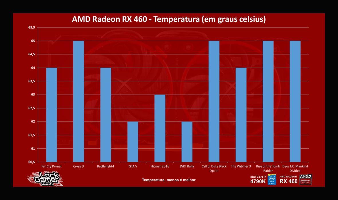 benchmark-rx-460-temperatura-pt-br