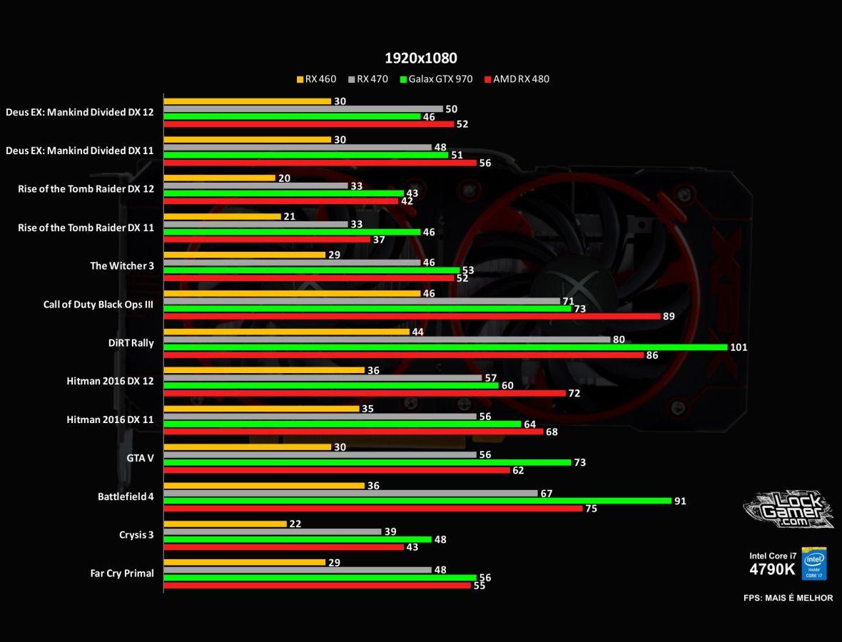 benchmark-rx-460-xfx-4gb-amd-desempenho-1080p-comparativo-pt-br