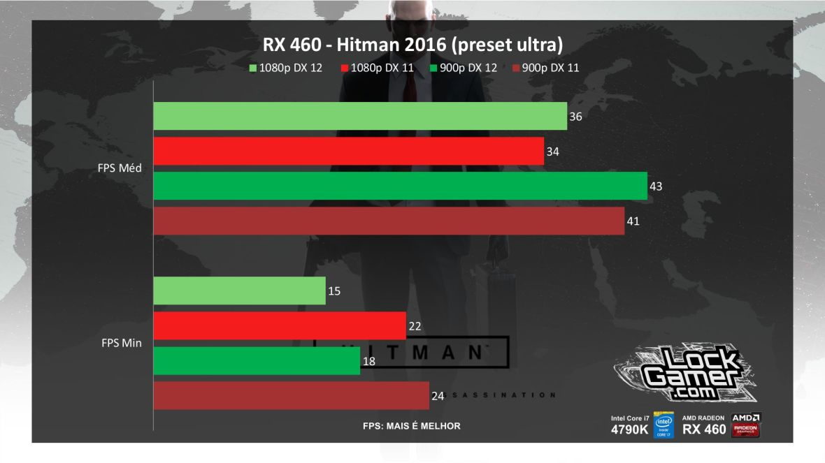 benchmark-rx-460-xfx-4gb-amd-desempenho-hitman-2016-pt-br