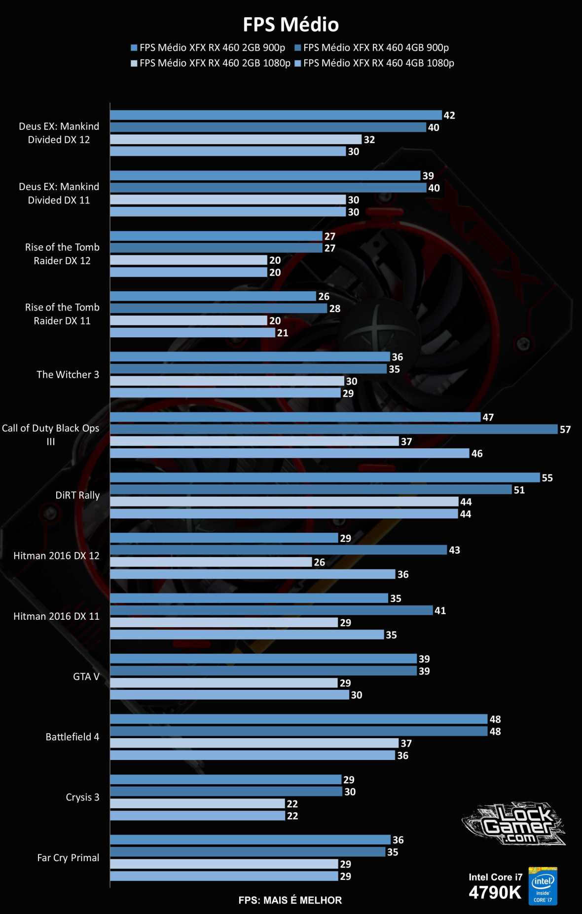 benchmark-rx-460-comparativo-2gb-vs-4gb-1600x900-fps-maximo