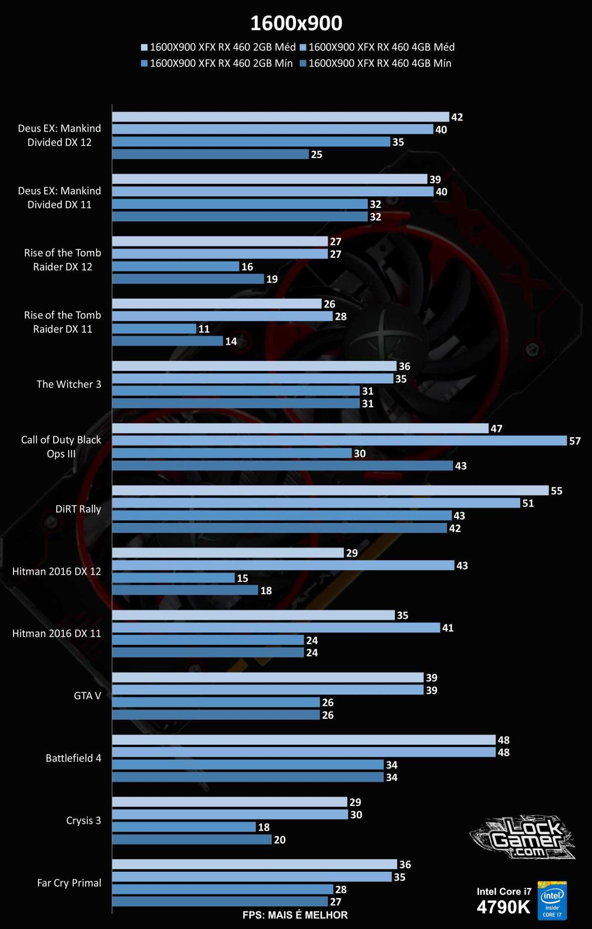 benchmark-rx-460-comparativo-2gb-vs-4gb-1600x900