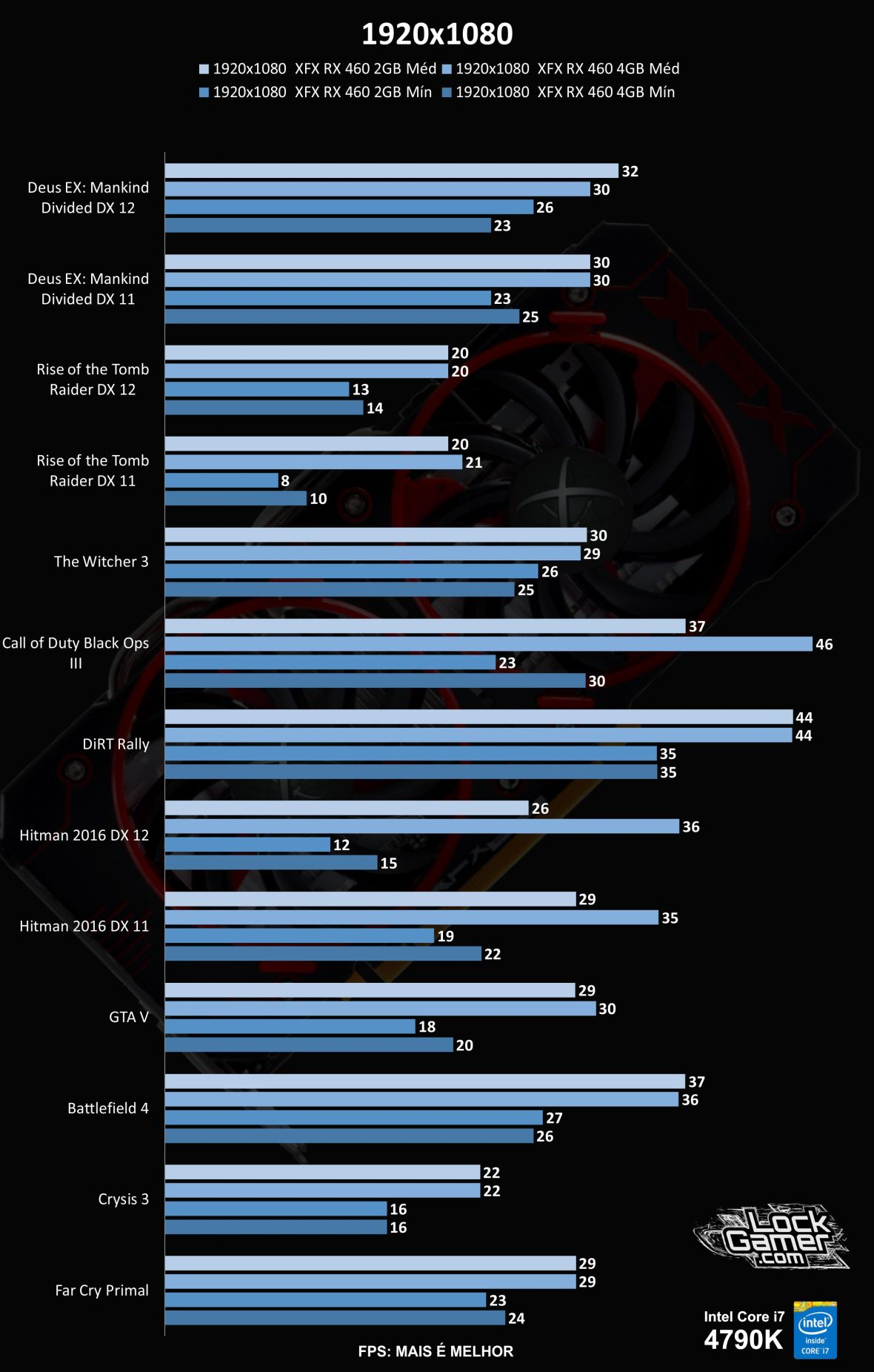 benchmark-rx-460-comparativo-2gb-vs-4gb-1920x1080