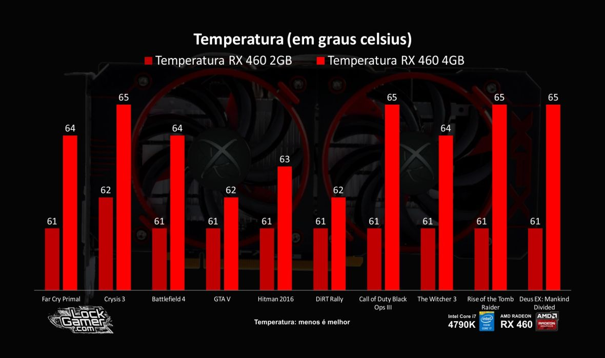 benchmark-rx-460-temperatura-2gb-vs-4gb