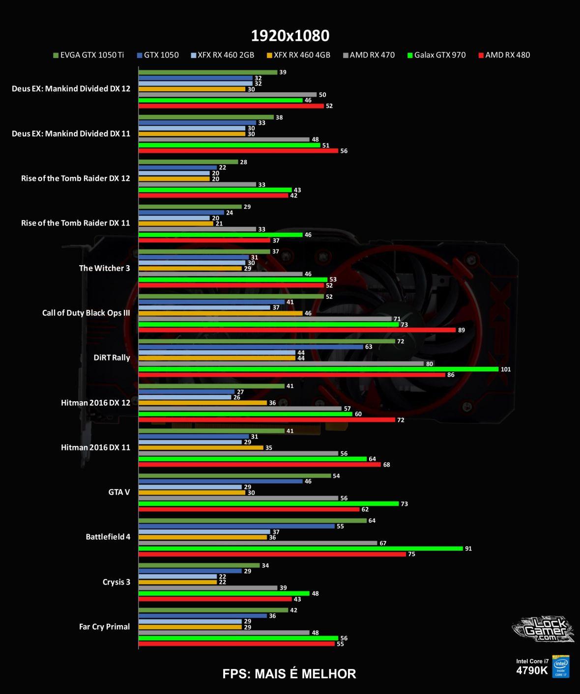 benchmark-xfx-rx-460-2gb-desempenho-comparativo-compensa-1080-fullhd-pt-br
