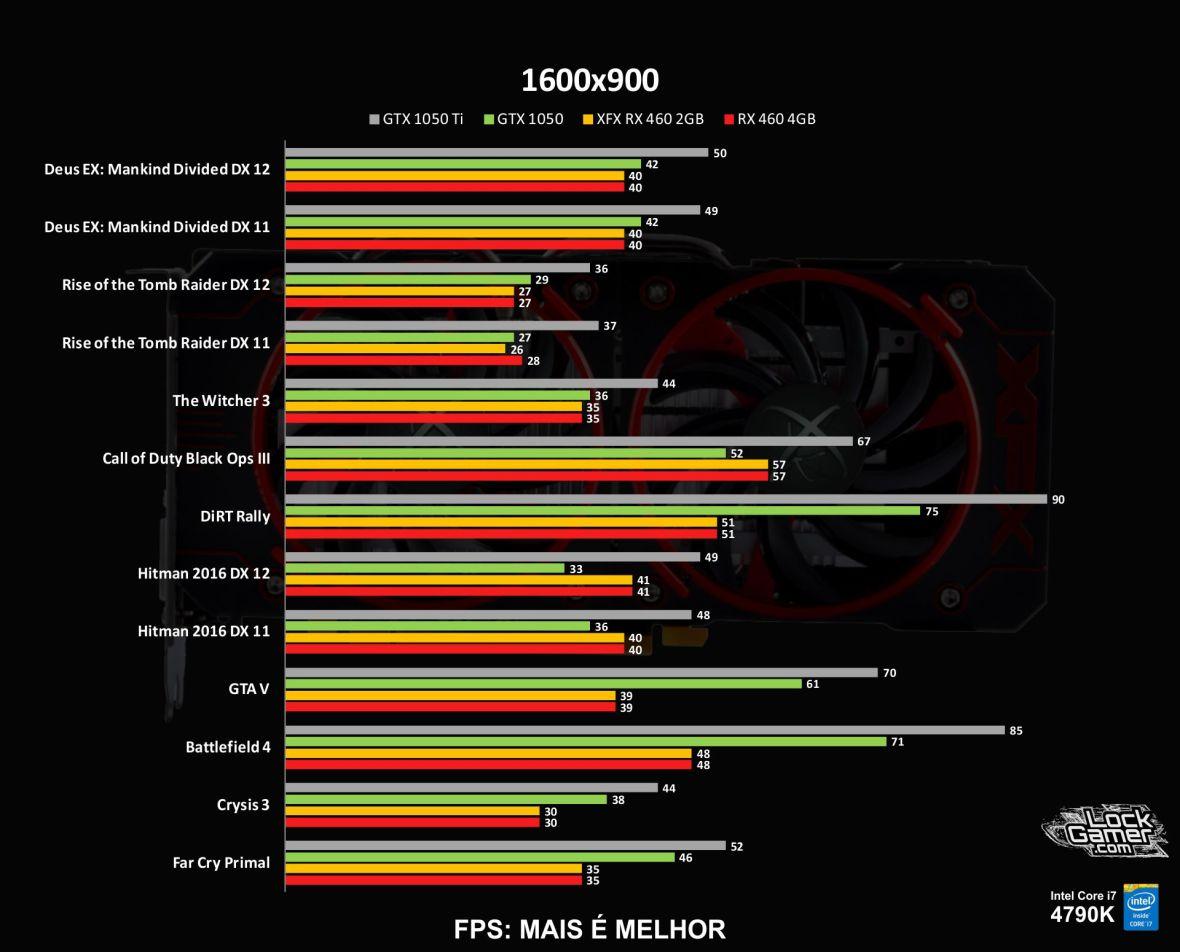 benchmark-xfx-rx-460-2gb-desempenho-comparativo-compensa-1600x900-pt-br