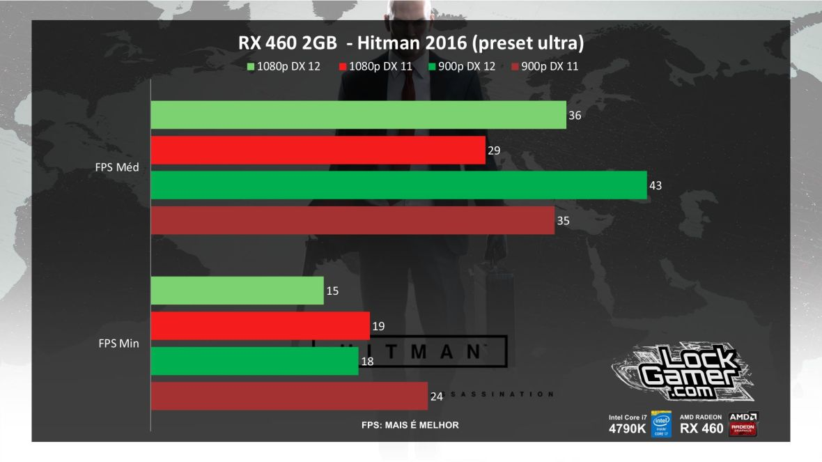benchmark-xfx-rx-460-2gb-desempenho-hitman-2016-pt-br