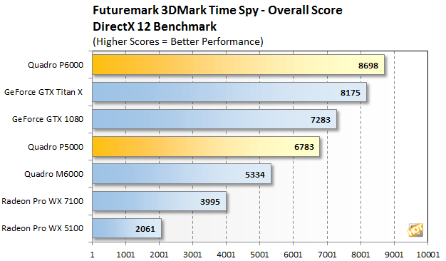 nvidia-quadro-p6000-vs-titan-x-pascal-time-spy2