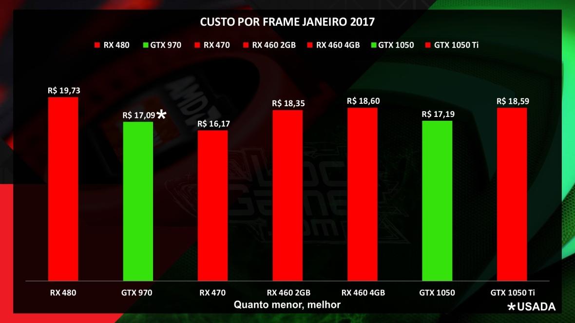 Custo por Frame_janeiro_2017_brasil_placa_de_video_melhor_preco.jpg