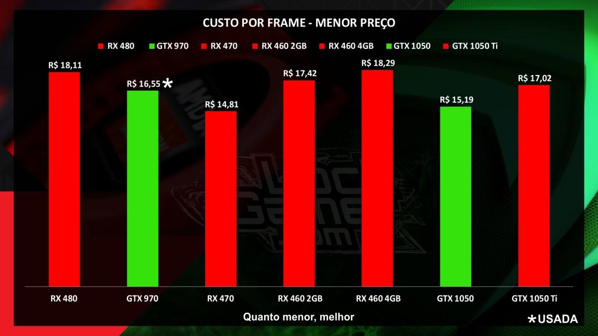 custo-por-frame_janeiro_2017_brasil_placa_de_video_melhor_preco_menor_preco