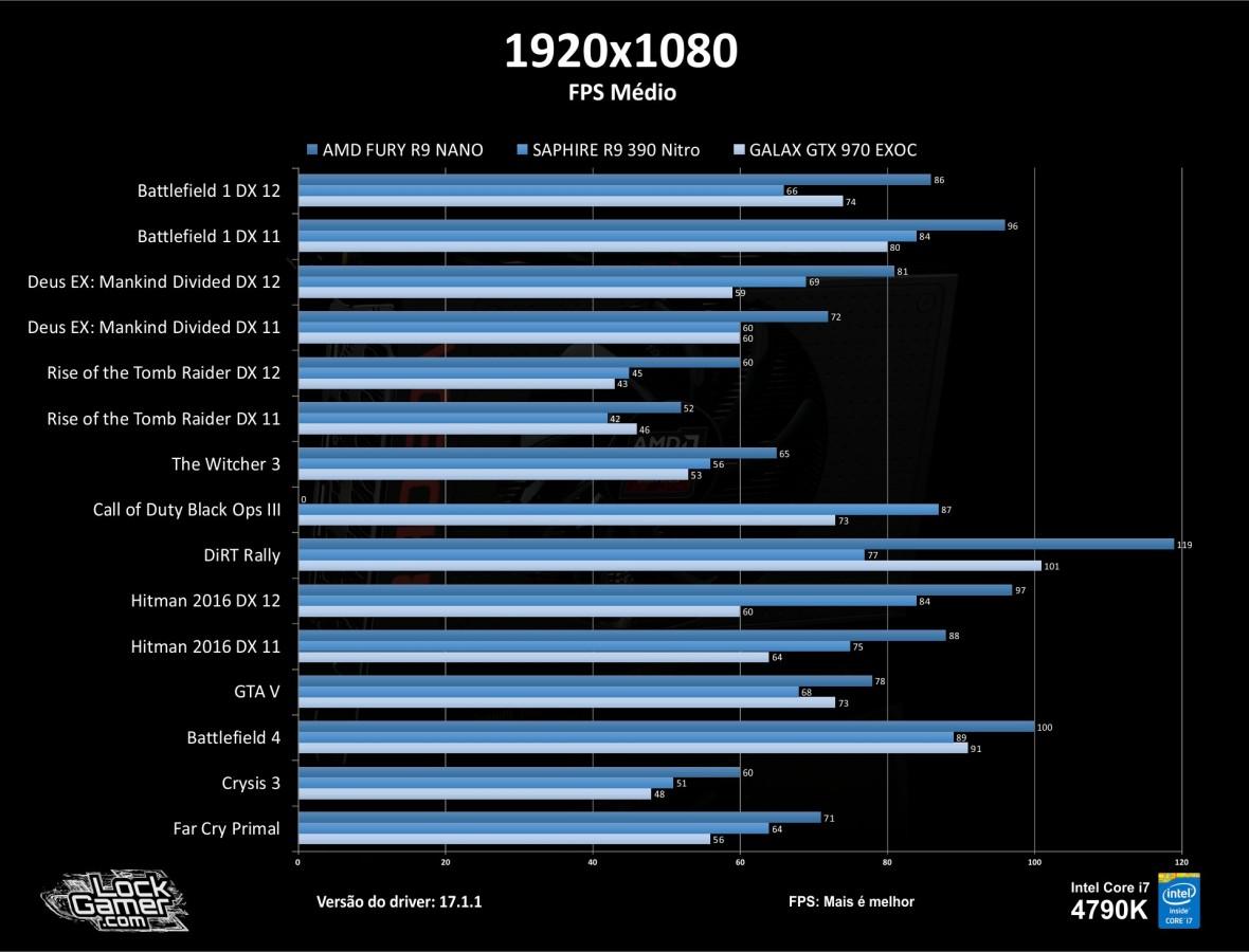 benchmark-r9-nano_review_testes_comparativo_compensa-pt-br-1080-fps-medio