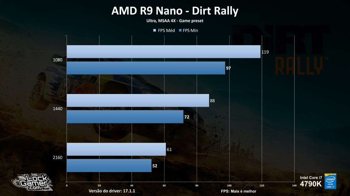 benchmark-r9-nano_review_testes_comparativo_compensa-pt-br-dirt-rally