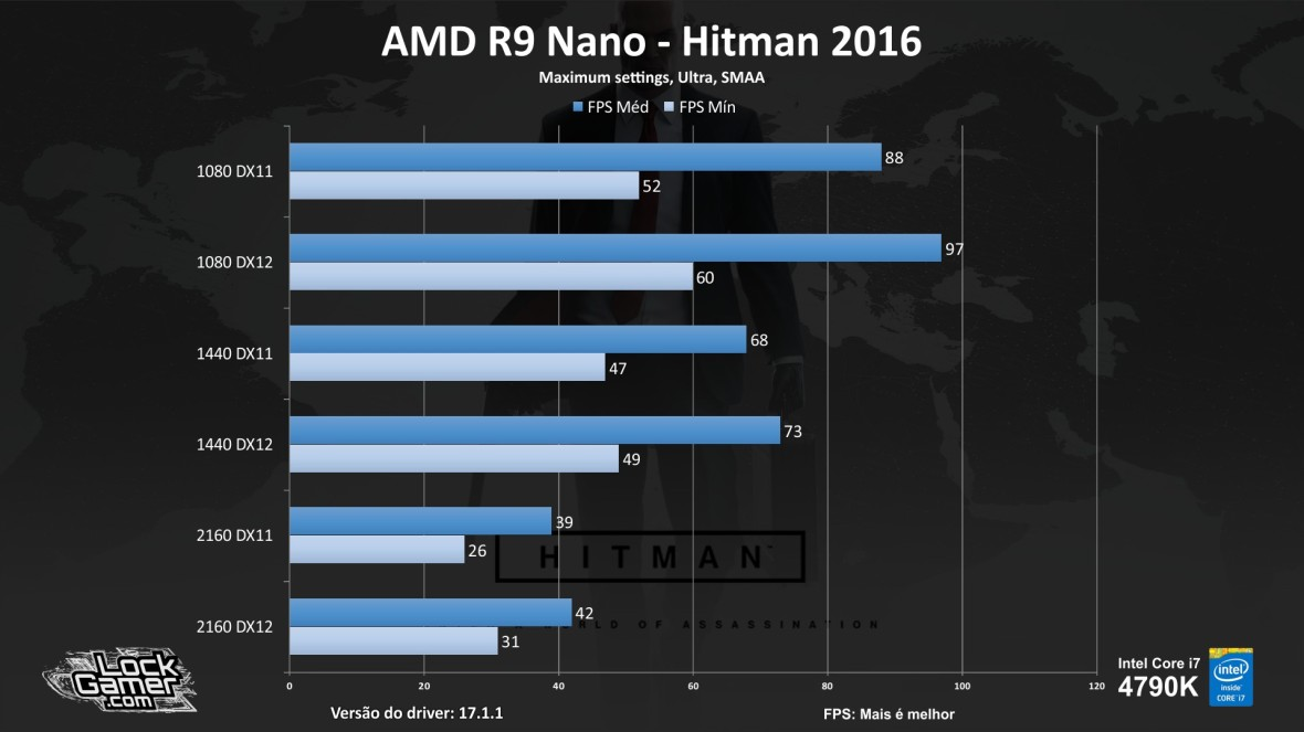 benchmark-r9-nano_review_testes_comparativo_compensa-pt-br-hitman-2016