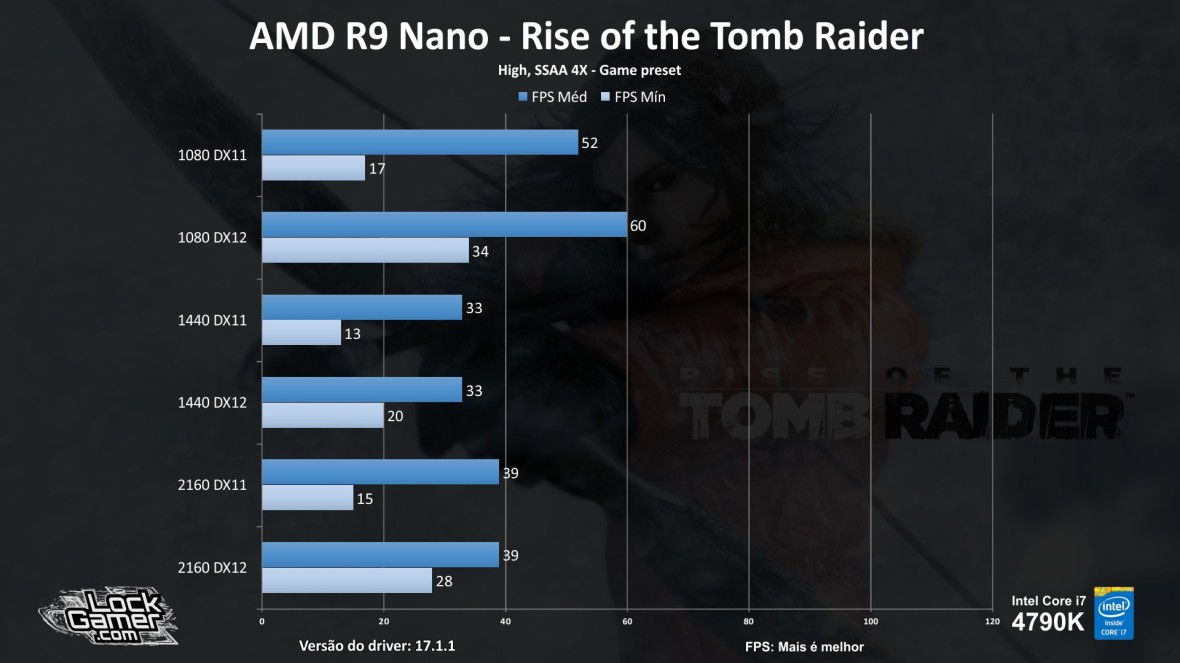 benchmark-r9-nano_review_testes_comparativo_compensa-pt-br-rise-of-the-tomb-raider