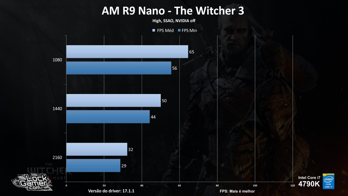benchmark-r9-nano_review_testes_comparativo_compensa-pt-br-the-witcher-3
