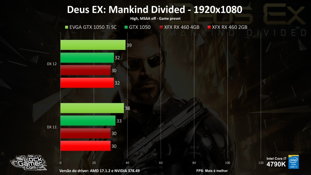 benchmark-teste-games-gtx1050-ti-460-2gb-4gb-compensa-pt-br-barata-fps-deus-ex-mankind-divided