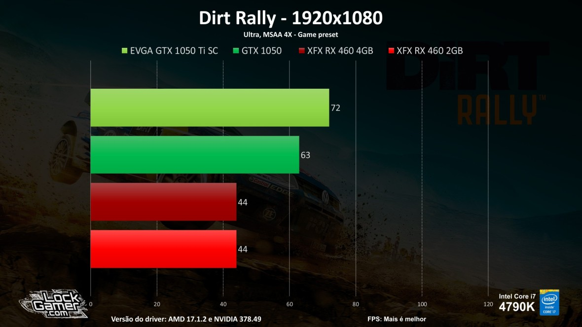 benchmark-teste-games-gtx1050-ti-460-2gb-4gb-compensa-pt-br-barata-fps-dirt-rally