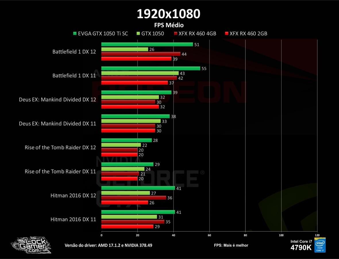 benchmark-teste-games-gtx1050-ti-460-2gb-4gb-compensa-pt-br-barata-fps-fps-medio-1080-dx12