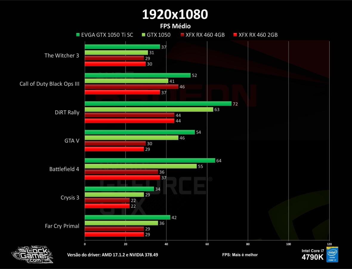 benchmark-teste-games-gtx1050-ti-460-2gb-4gb-compensa-pt-br-barata-fps-fps-medio-1080