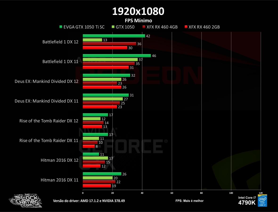 benchmark-teste-games-gtx1050-ti-460-2gb-4gb-compensa-pt-br-barata-fps-fps-minimo-1080-dx12