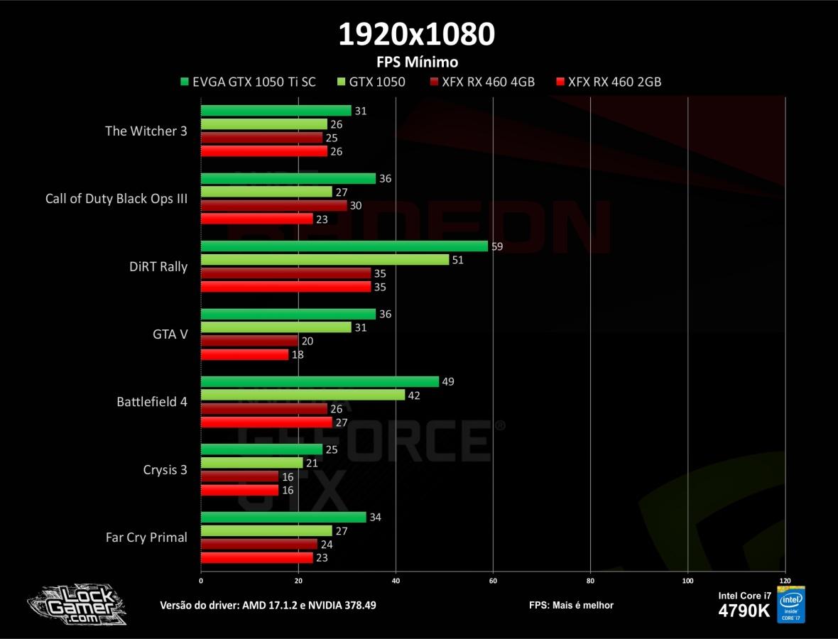 benchmark-teste-games-gtx1050-ti-460-2gb-4gb-compensa-pt-br-barata-fps-fps-minimo-1080