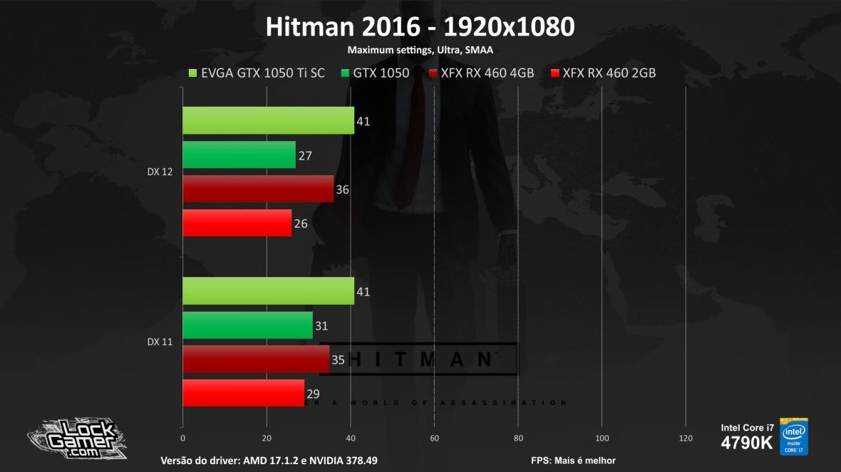 Benchmark-teste-games-GTX1050-ti-460-2gb-4gb-compensa-pt-br-barata-fps-Hitman 2016.jpg