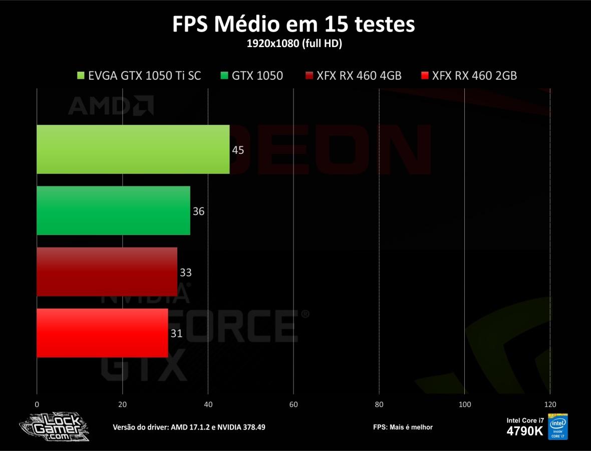 Benchmark-teste-games-GTX1050-ti-460-2gb-4gb-compensa-pt-br-barata-fps-media-fps-15-jogos.jpg